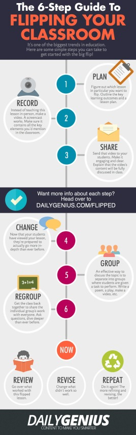 6-Steps-to-Flipping-A-Classroom-Infographic