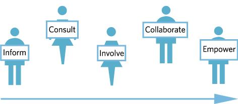 Bruce_Slaton-bruce@BruceSlatonDotCom-BS-DC-WEG-Be_More-Participation_In-PI-IP-In_Participating-PITE (11)